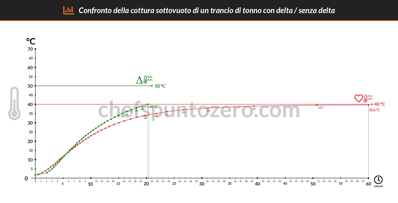 Confronto tra cottura sottovuoto con delta e senza (grafico)