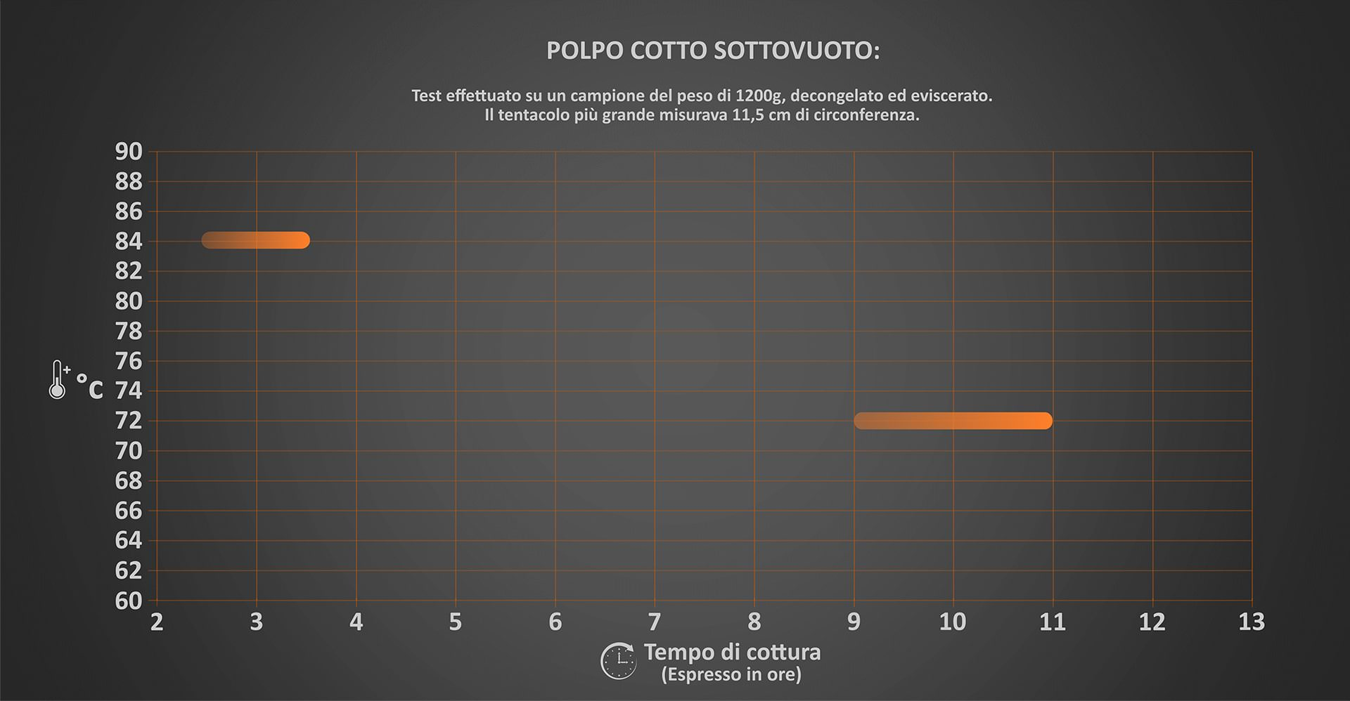 Grafico delle temperature di cottura polpo sottovuoto