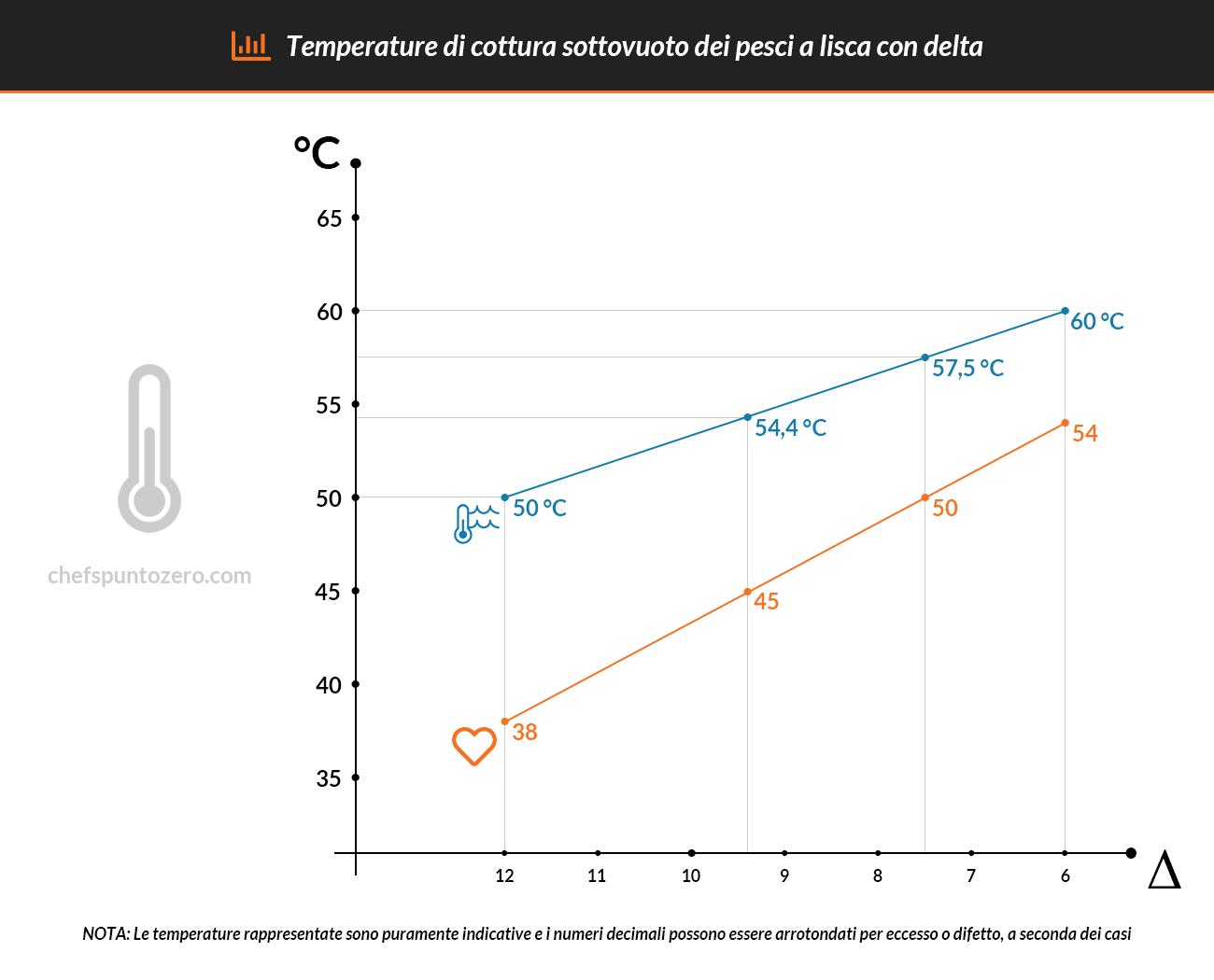 Temperature di cottura sottovuoto con delta (grafico)