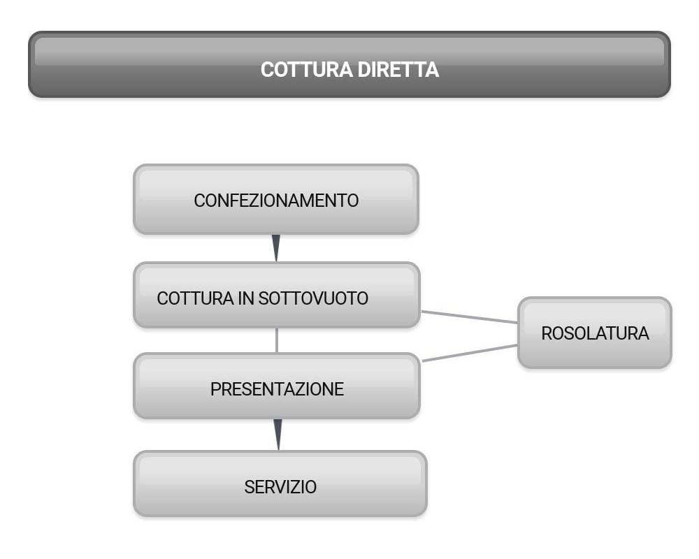 Diagramma della cottura sottovuoto diretta