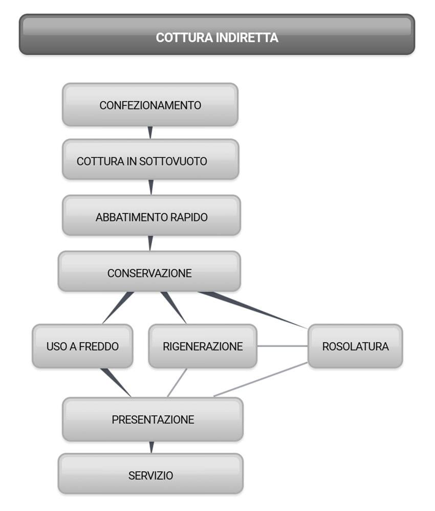 Diagramma della cottura sottovuoto indiretta
