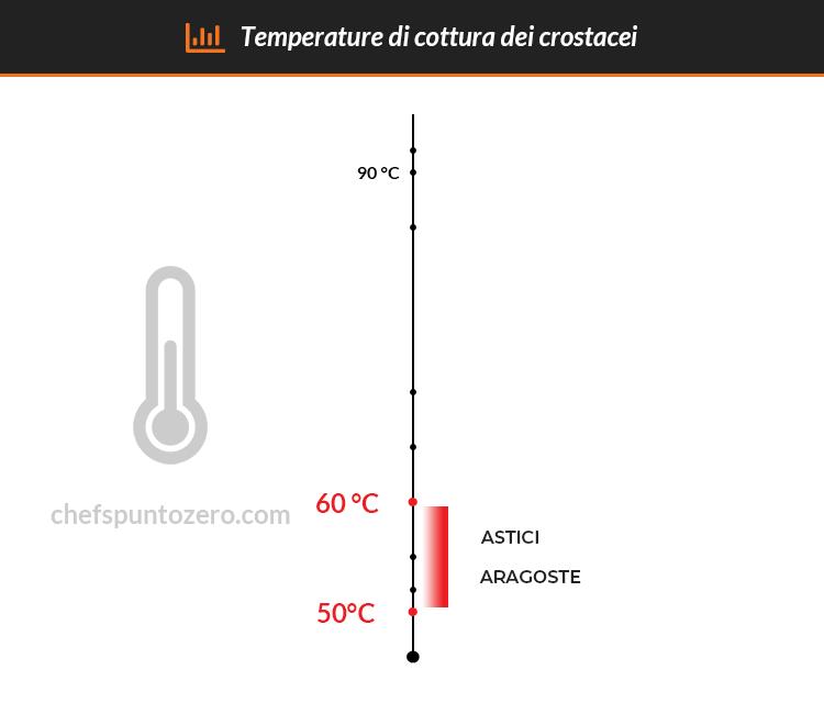 Schema temperature di cottura dei crostacei
