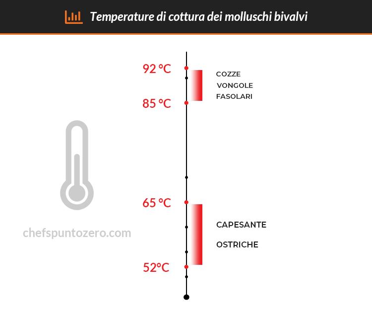 Schema temperature di cottura dei molluschi bivalvi